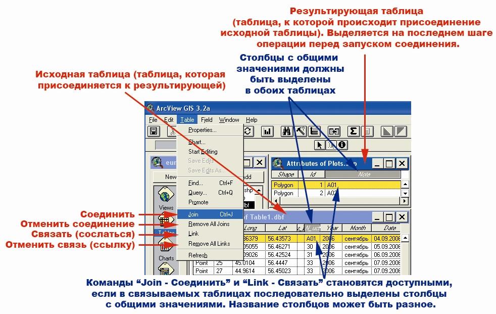 Рис. 27. Набор команд из меню категории команд «Table – Таблица», используемых для связи таблиц