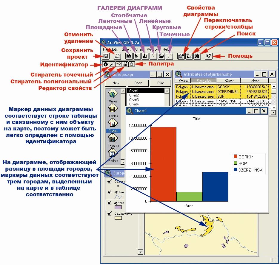Рис. 31. Горячие кнопки и кнопки инструментов панели управления ArcView в режиме открытой диаграммы