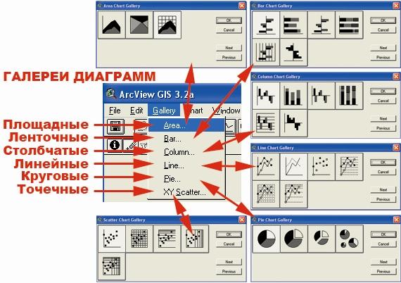 Рис. 33. Меню категории команд «Gallery – Галерея диаграмм»