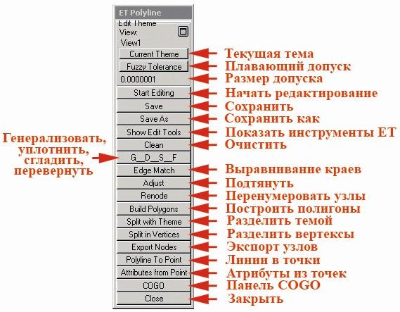 Рис. 83. Панель управления «Edit Theme» в режиме редактирования линейной темы
