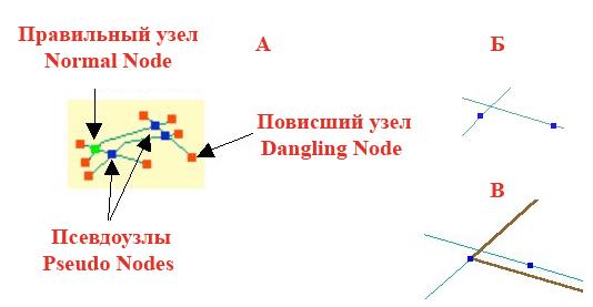 Рис. 87. Узлы. А – схема окрашивания правильных узлов – Normal Nodes (зеленый цвет), псевдоузлов – Pseudo Nodes (синий цвет), повисших узлов – Dangling Nodes (красный цвет); Б – псевдоузлы на пересечении линий, В – определение пересечения Network Analyst по псевдоузлам