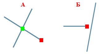 Рис. 88. Повисшие узлы, образовавшиеся в результате перескакивания (Overshoot) – A или недотягивания (Undershoot) конца линии – Б