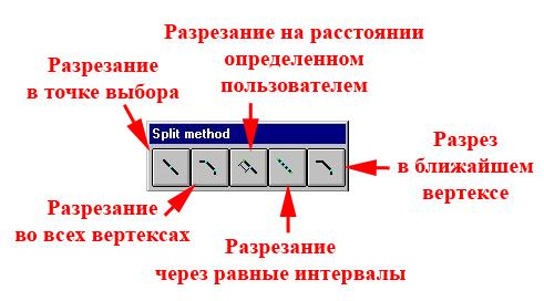 Рис. 90. Панель «Split Method – Методы разрезания»