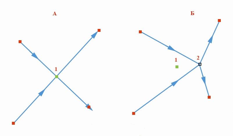 Рис. 91. Пример до (А) и после (Б) перемещения узла из предыдущего положения (1) в следующее (2)