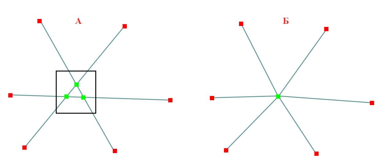 Рис. 92. Пример расположения узлов до применения  процедуры (A) и результат (Б). В качестве метода выделения использован метод выделения прямоугольником