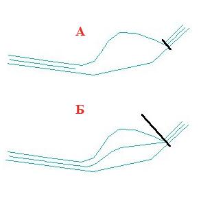 Рис. 95. Пример построения средней линии в случае когда линия выбора (выделения) короче расстояния между линиями, для которых строится средняя линия (А) и наоборот (Б)