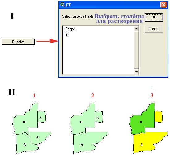 Рис. 110. Алгоритм растворения (I) и пример данной операции (II): 1 – полигоны до начала операции растворения (4 полигона), 2 – полигоны, образовавшиеся в результате осуществления операции растворения в ET (3 полигона), 3 – полигоны, образовавшиеся в результате осуществления аналогичной операции в GeoProcessing Wizard (2 полигона, один из которых мультиполигон)