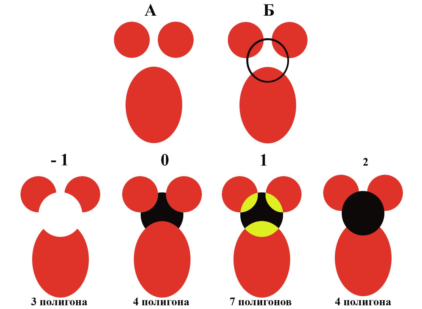 Рис. 112. Пример операций с полигонами при разном приоритете пересечений. А – полигональная тема – источник; Б – добавление нового полигона; разные варианты пересечений полигонов при разном приоритете