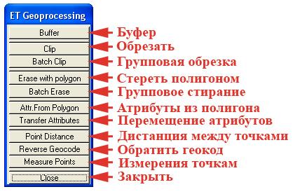 Рис. 128. Панель управления «Geoprocessing – Геопроцессинг»