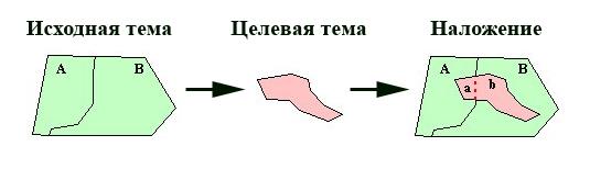 Рис. 130. Пример переноса атрибутов