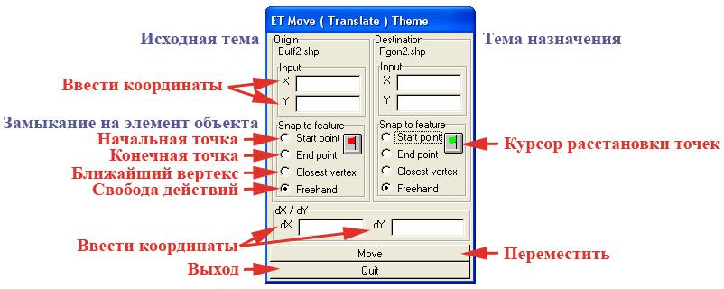 Рис. 134. Панель управления «ET Move (Translate) Theme – Переместить тему»