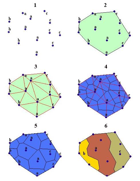 Рис. 137. Пример работы опции «Thiessen Polygons – Полигоны Тиссена»: 1 – точечная тема (значение атрибута, определяющего принадлежность точек к определенной группе – а, b и c), 2 – конвексный полигон, 3 – нерегулярная триангуляционная сеть (TIN), 4 – границы полигонов Тиссена, проведенные через середину перпендикулярных линий между ближайшими соседними точками, 5 – полигоны Тиссена, 6 – области влияния, сформированные за счет растворения полигонов Тиссена по значению атрибутов