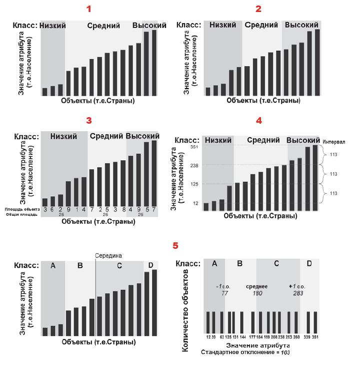 Рис. 172. Пример отбора данных по численности населения в разных странах для классификации разными методами: 1 – метод естественных границ, 2 – метод квантилей, 3 – равноплощадной метод, 4 – метод равных интервалов, 5 – метод стандартных отклонений