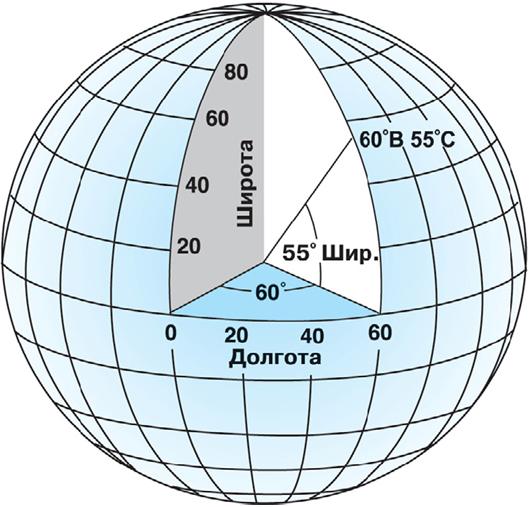 Рис. 210. Сферическая географическая система координат
