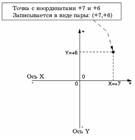 Рис. 211. Прямоугольная система координат