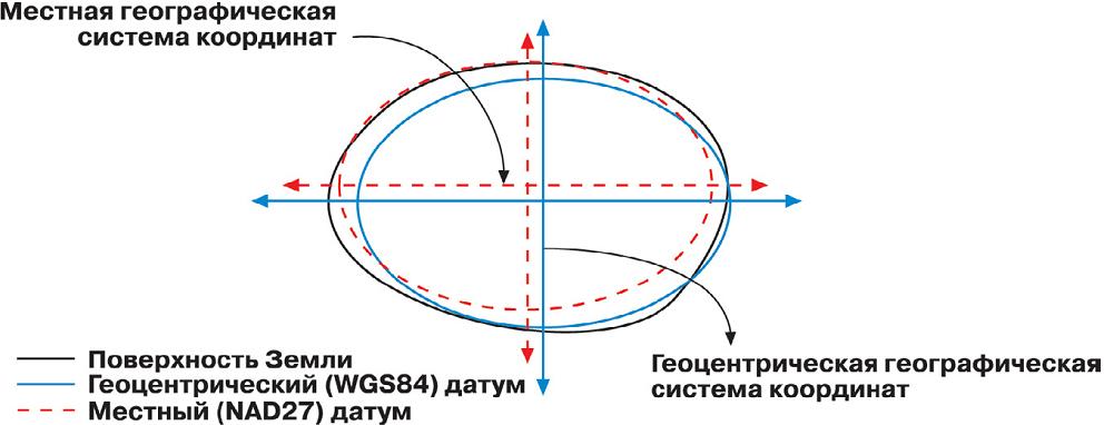 Рис. 212. Связь между геоцентрическим (глобальным) и локальным датумом