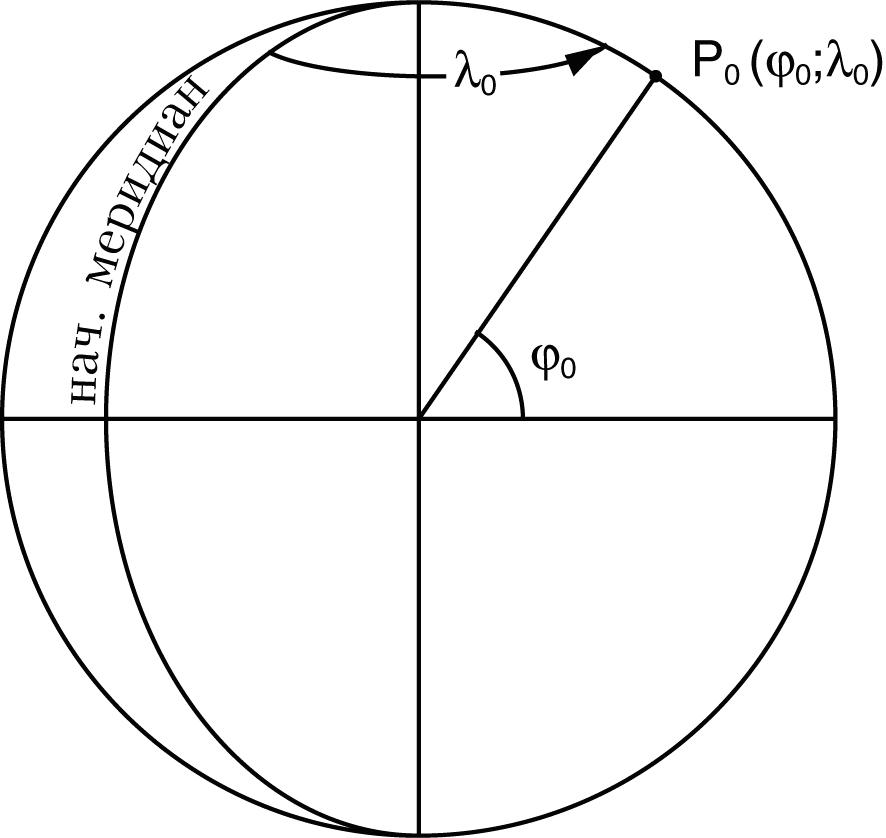 Рис. 220. Точка полюса нормальной системы координат