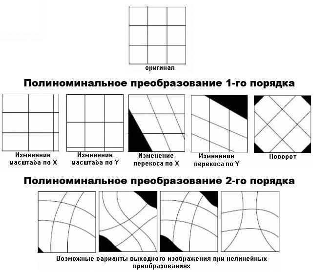 Рис. 254. Примеры полиноминальных преобразований 1-го и 2-го порядка