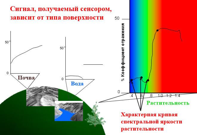 Рис. 288. Кривые спектральной яркости