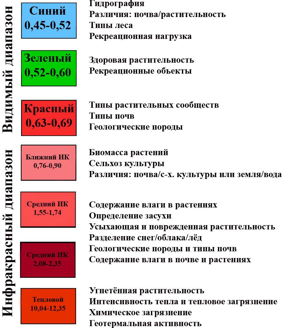 Рис. 289. Специфические области применения снимков в определенной зоне электромагнитного спектра