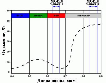 Рис. 298. Участки усредненной кривой отражения растительности, используемые для расчета NDVI по данным MODIS