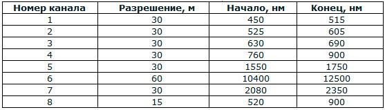 Таблица 1. Характеристики каналов съемки сенсора Landsat ETM+
