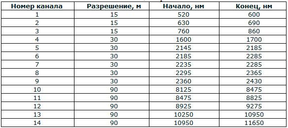 Таблица 2. Характеристики каналов съемки сенсора Terra ASTER