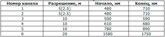 Таблица 3. Характеристики каналов съемки сенсора SPOT-5 HRG