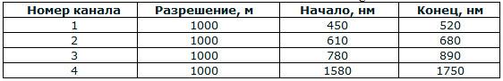 Таблица 4. Характеристики каналов съемки сенсора SPOT-5 Vegetation 2