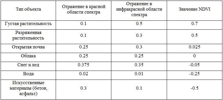 Таблица 6. Значения NDVI для разных типов поверхности