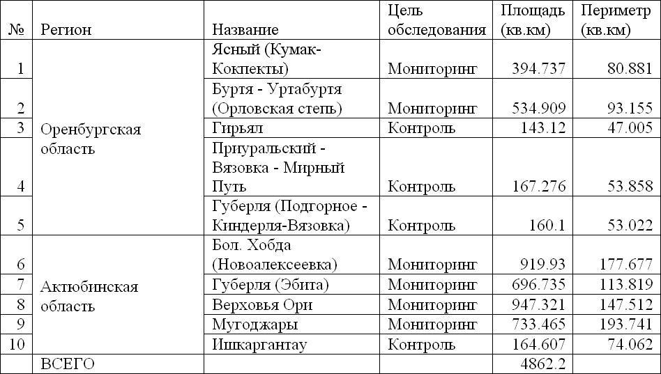 Параметры площадок, обследованных в 2012 г.