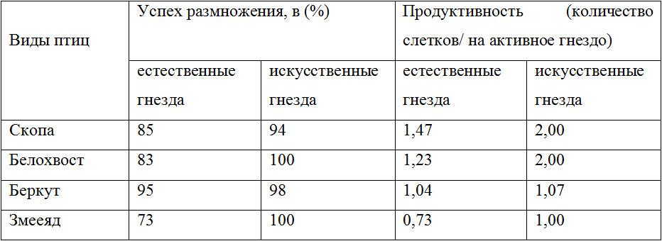 Табл. 1. Сравнительный анализ успешности размножения и продуктивности редких хищных птиц в естественных (n=138) и искусственных (n=29) гнездовьях в Белорусском Поозерье