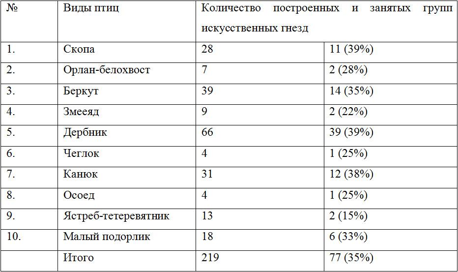 Табл. 2. Заселяемость искусственных гнезд хищными птицами в Витебской области Беларуси (1983-2008 гг.)